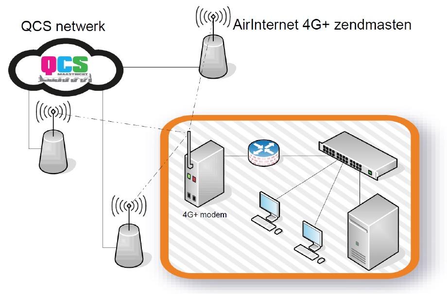 AirInternet van FreshPC